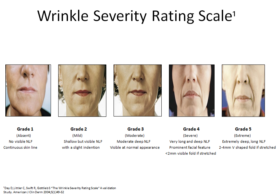 The Wrinkle Severity Rating Scale: A Validation Study